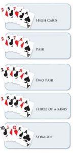 Poker Casino Hand Rankings